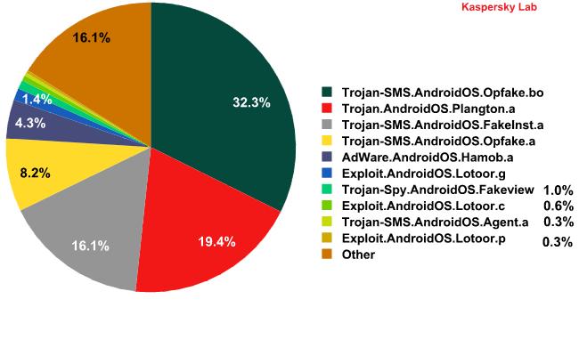 Mobile Malware Evolution: Part 6 | Securelist