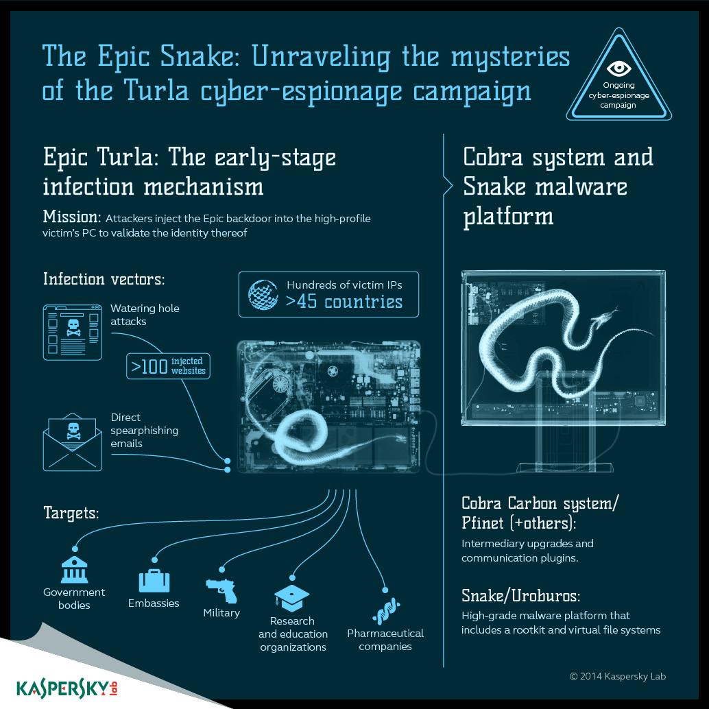 The Epic Turla Operation | Securelist