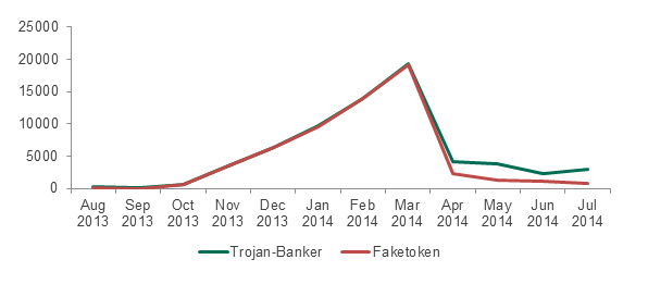 Attacks  involving Faketoken, compared to all attacks involving mobile banking Trojans from  August 2013 to July 2014