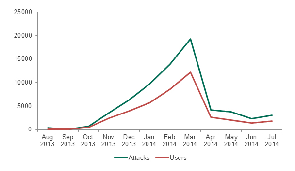 Changes  in the number of attacks and users attacked by Trojan-Banker malware from August  2013 to July 2014