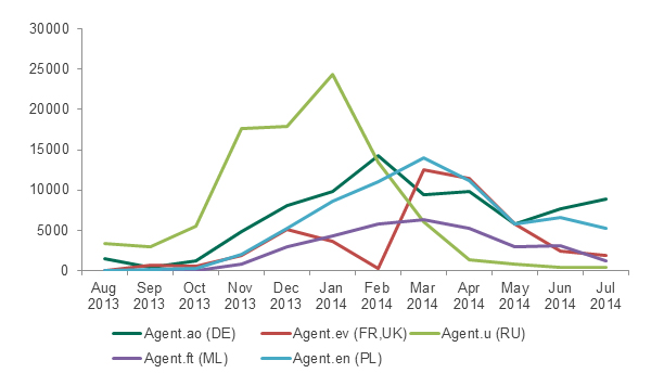 Attacks  involving Agent family Trojans from August 2013 to July 2014