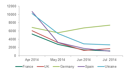 Changes  in the number of attacks involving Trojan-SMS in European countries where Kaspersky  Lab products detected this type of malware from April to June 2014