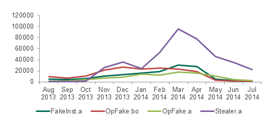 Activity  of four affiliate programs distributing Android malware from August 2013 to July 2014