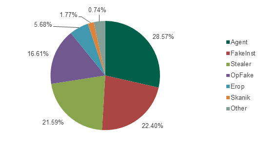 Distribution  of attacks involving the most widespread SMS Trojans during the period from August  2013 to July 2014