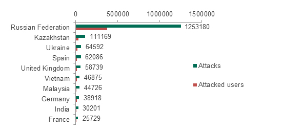 Top 10 countries with the largest numbers of reported attacks involving Trojan-SMS malware. August 2013 – July 2014