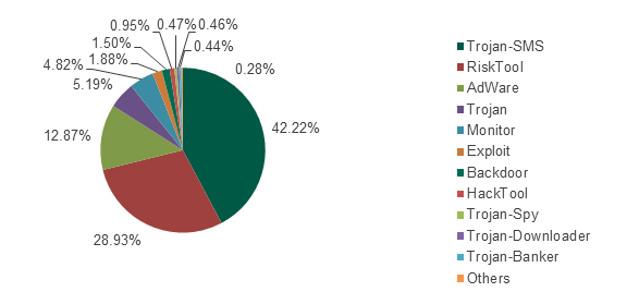 Distribution of attacks by malware types, excluding data from Russian users. August 2013 – July 2014