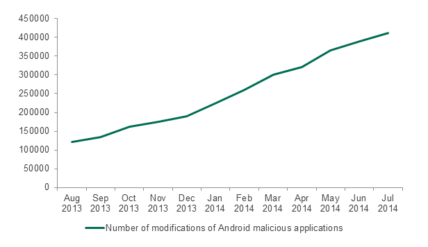 Number of modifications of Android malicious applications, as detected by Kaspersky Lab in August 2013 – July 2014