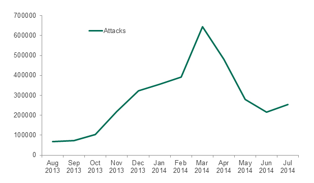 Number of Kaspersky Lab Android product detections of malware targeting Android devices. August 2013 through July 2014