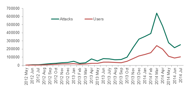 Detections by Kaspersky Lab's security products of cyber-attacks on Android  devices throughout the entire history of observations. All data sourced from  Kaspersky Security Network, unless stated otherwise
