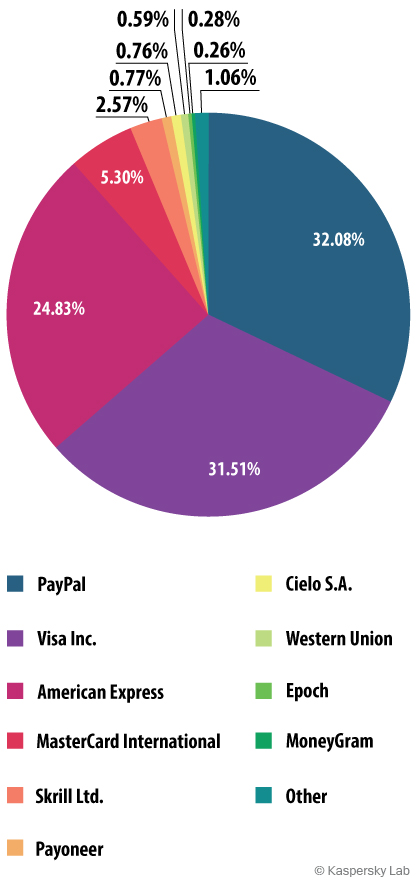 Distribution of phishing attacks on payment systems, third quarter 2014