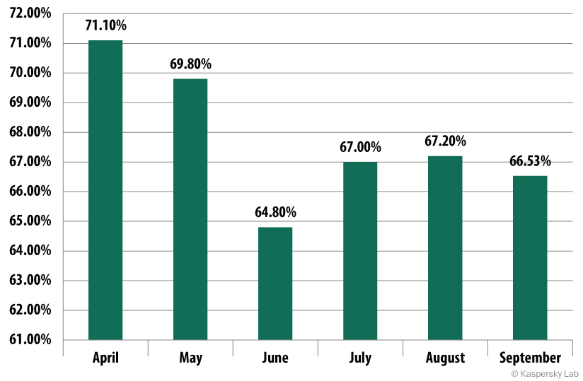 The proportion of spam in email traffic, April — September 2014