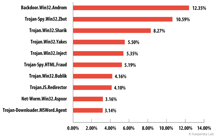 TOP 10 families of malware programs distributed by email, third quarter of 2014