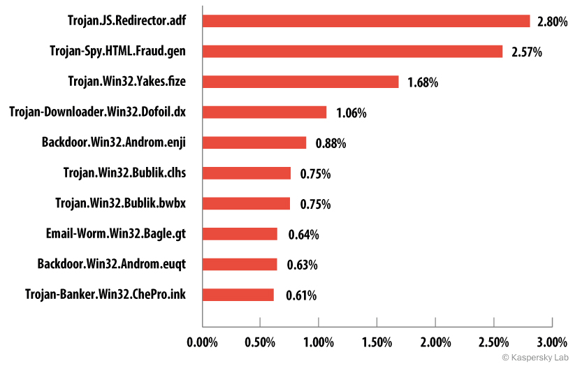 Top 10 malicious programs sent by email, third quarter of 2014