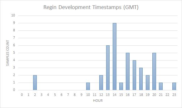regin_timestamps