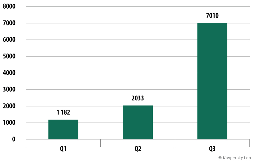 Number of mobile banking Trojans detected, Q1-Q3  2014