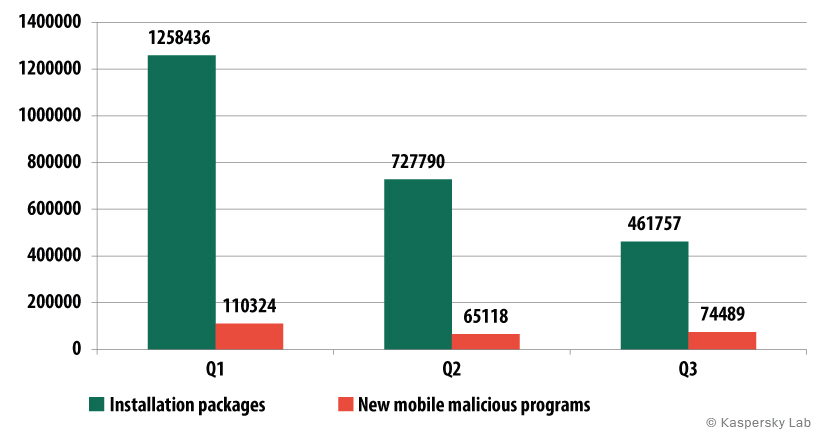 Number of installation packages and new malicious mobile programs detected  in Q1-Q3 2014