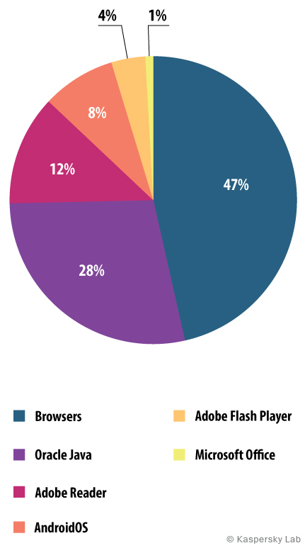 The distribution of web-exploits used by fraudsters, by type of application attacked, Q3 2014