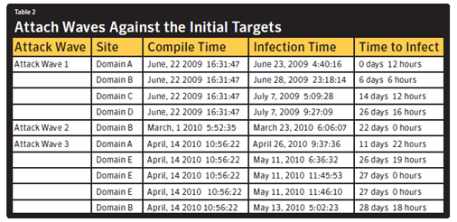 Screenshot from the Symantec report