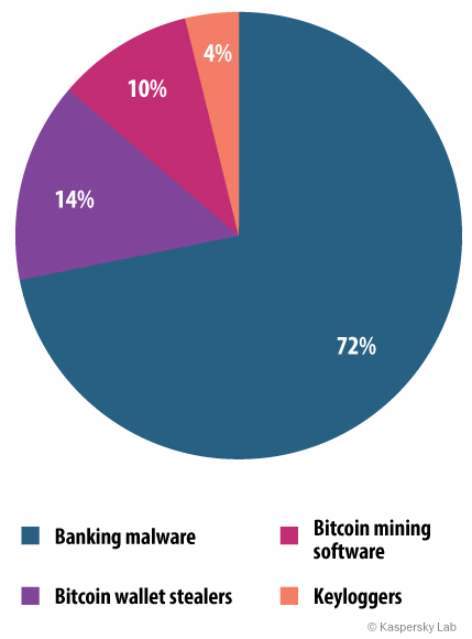 Distribution of attacks targeting user money by malware type, 2014