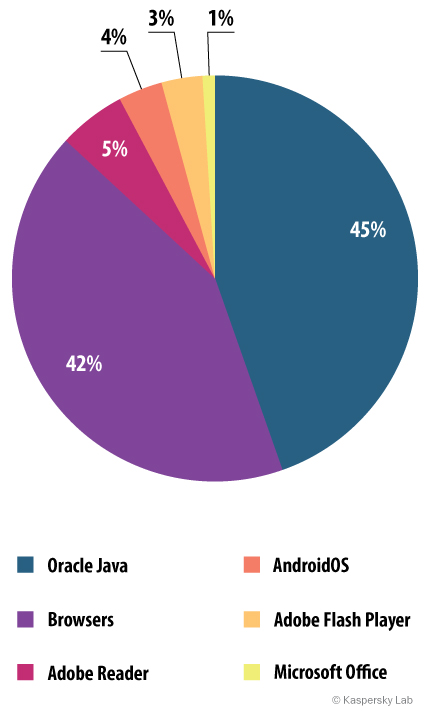 The distribution of exploits used by fraudsters, by type of application attacked, 2014