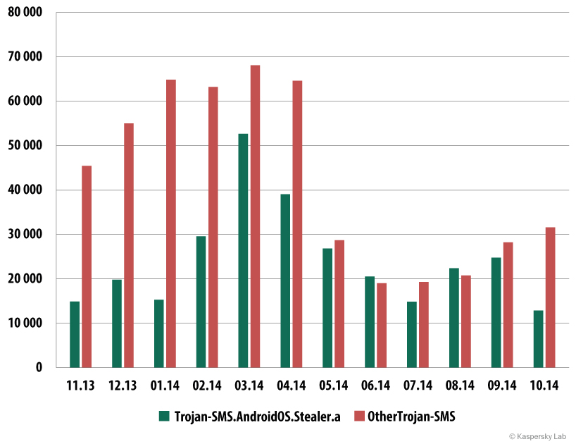 The number of users attacked  with Trojan-SMS.AndroidOS.Stealer.a and all other SMS Trojans (November 2013 -  October 2014)