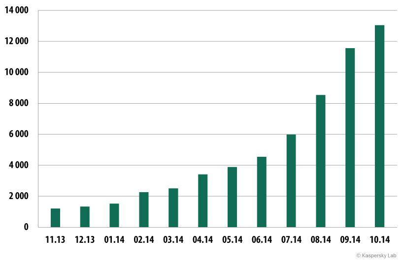 Number of mobile banking Trojans in the Kaspersky Lab collection  (November 2013 — October 2014)