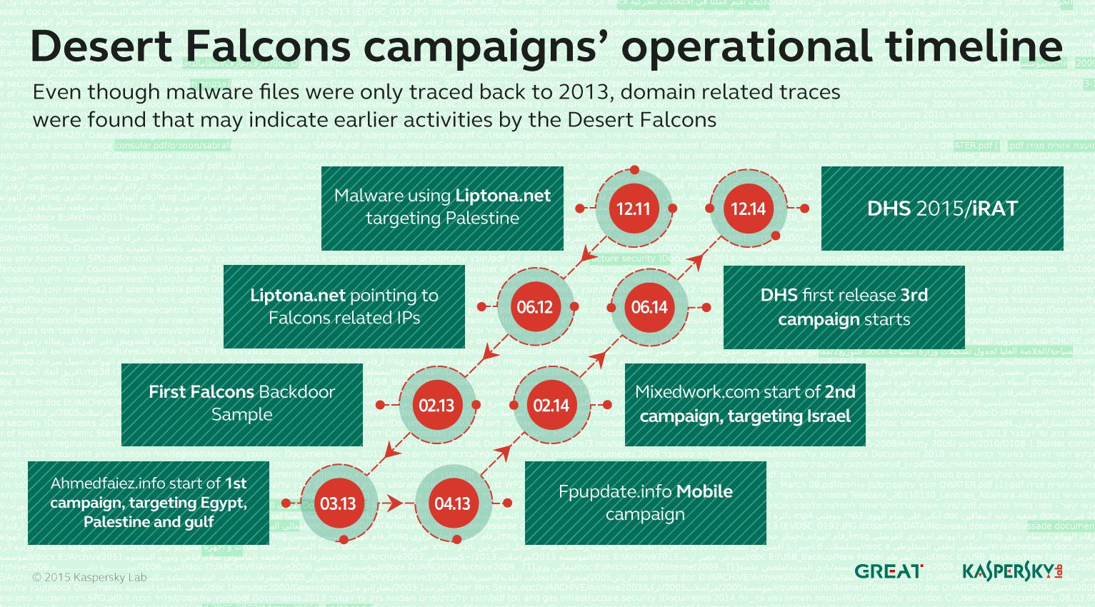 The Desert Falcons targeted attacks
