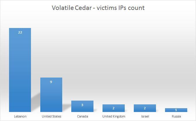 Volatile Cedar Sinkholestats