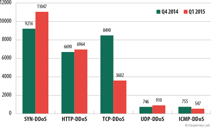 Statistics on botnet-assisted DDoS attacks in Q1 2015