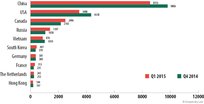 Statistics on botnet-assisted DDoS attacks in Q1 2015