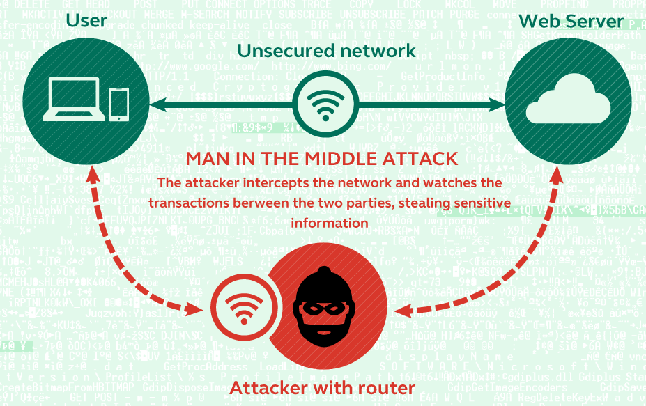 An attacker tells the user he is the router, and tells the router he is the user, thus intercepting traffic to and from the web server