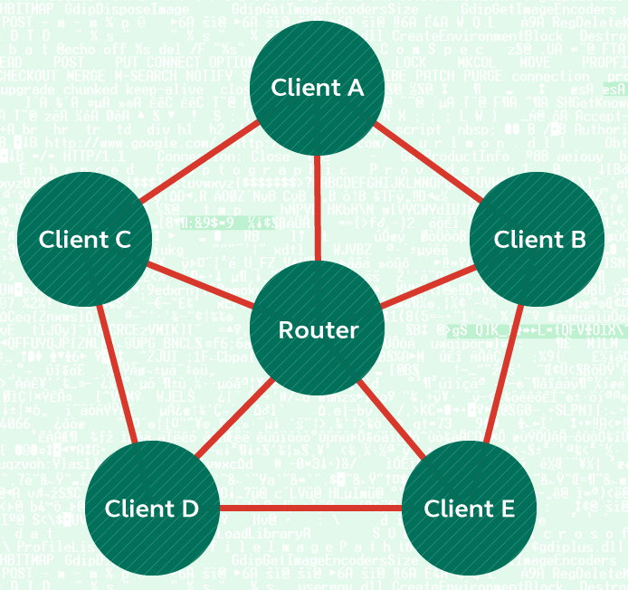 Traditional topology of a home wireless network. Clients can be any device connected to the Internet.