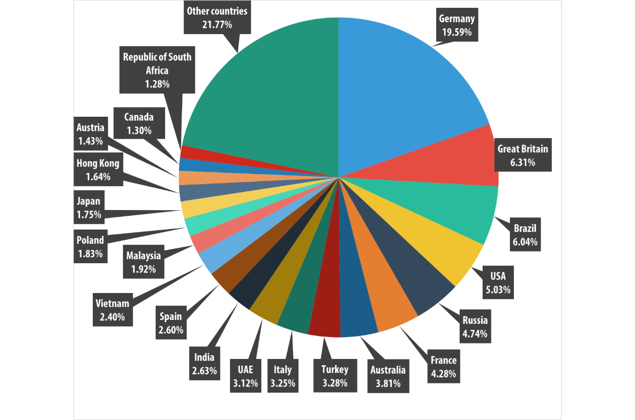 Spam and phishing in Q2 of 2015