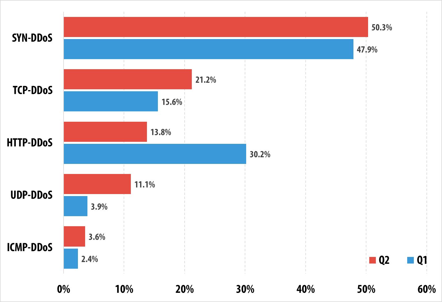 Kaspersky DDoS Intelligence Report Q2 2015 | Securelist