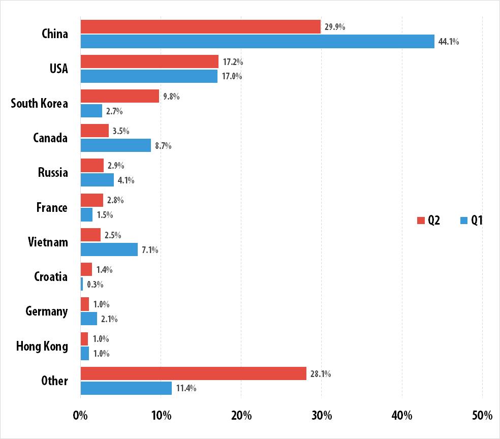 Kaspersky DDoS Intelligence Report Q2 2015