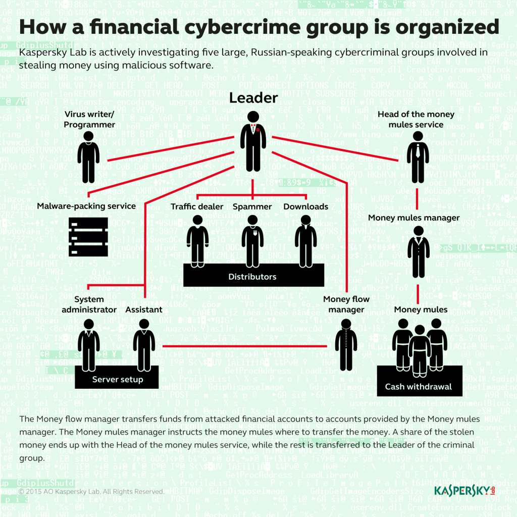Russian financial cybercrime: how it works