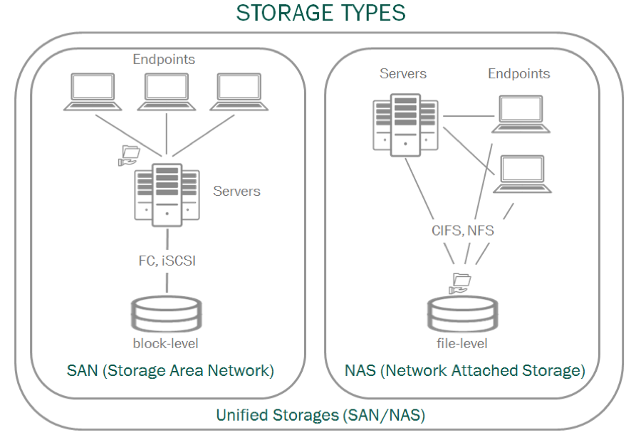 Disbanding the 'Zoo': Two Approaches to Protecting Virtualized Data Centers