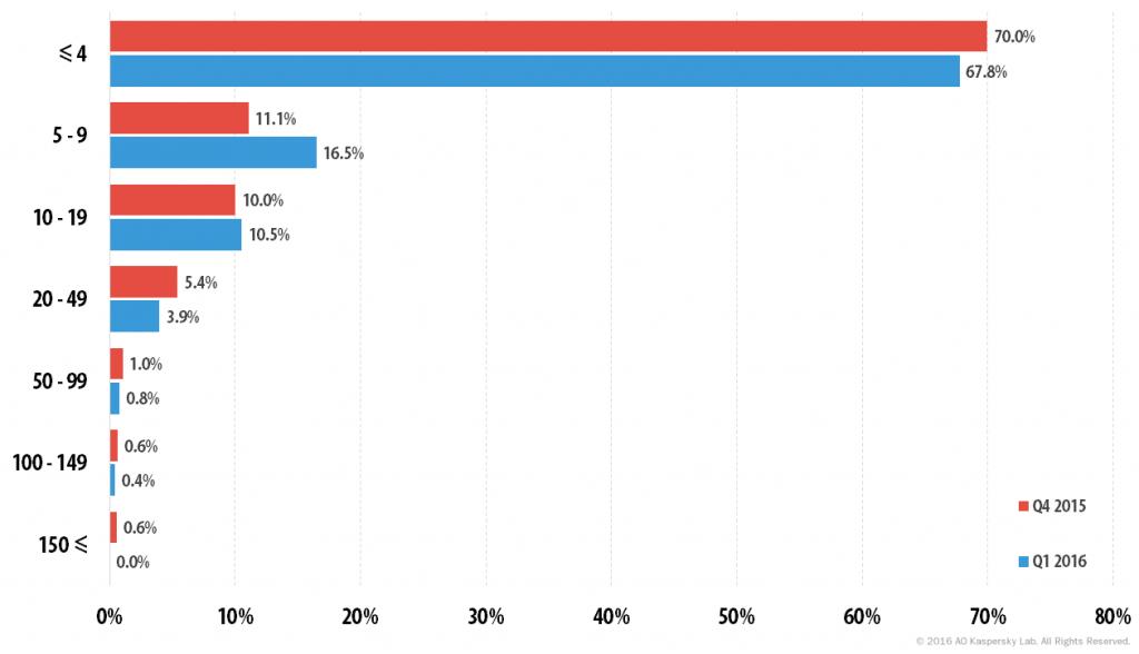 Kaspersky DDoS Intelligence Report for Q1 2016