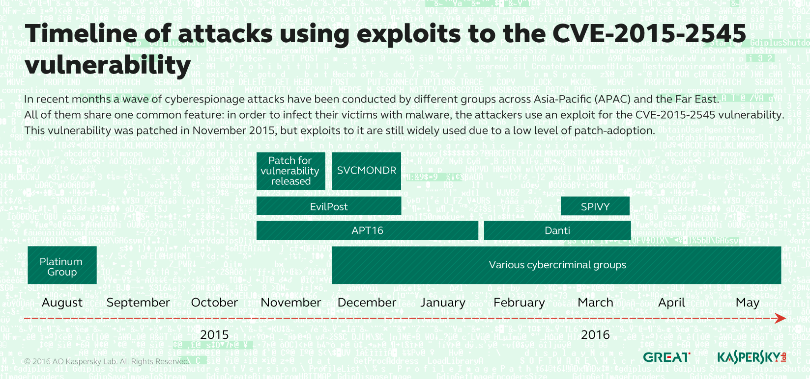 CVE-2015-2545: overview of current threats