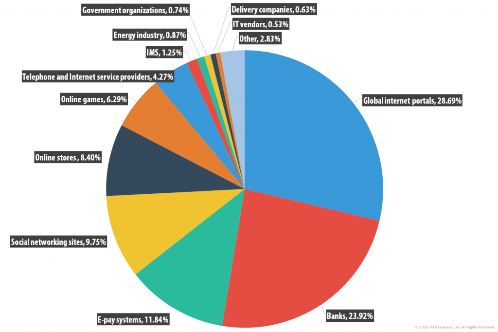Spam and phishing in Q1 2016