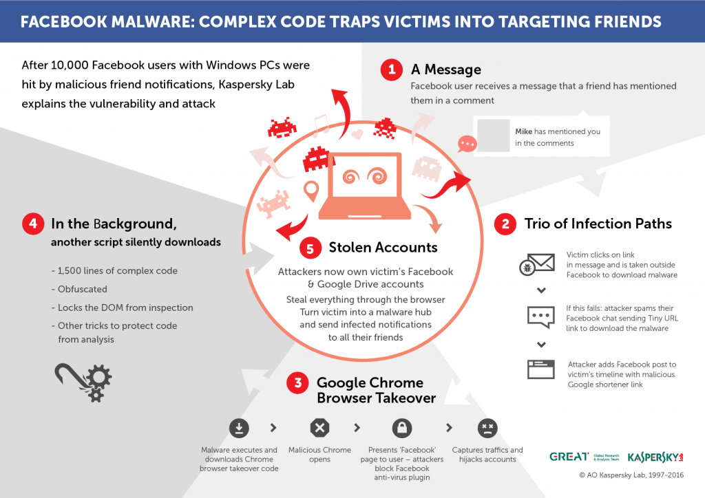 Facebook malware – the missing piece