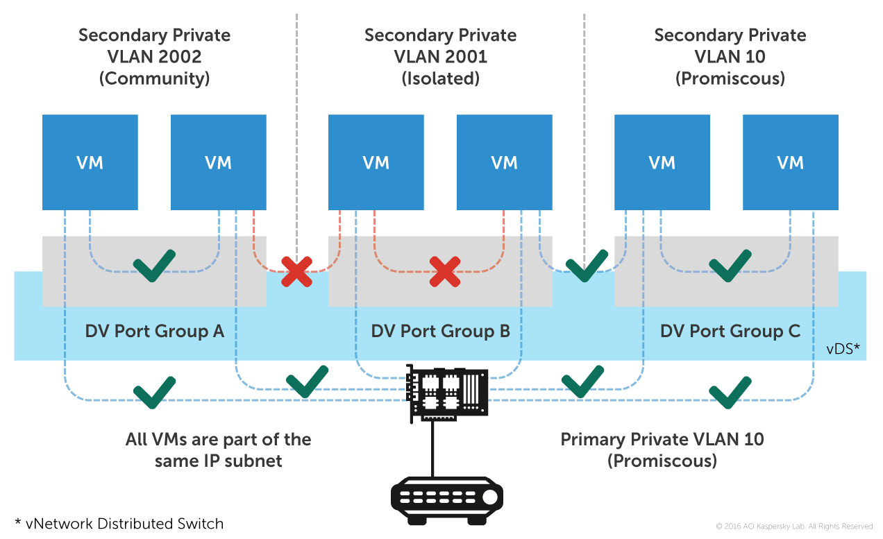 VDI: Non-virtual problems of virtual desktop security, and how to ...