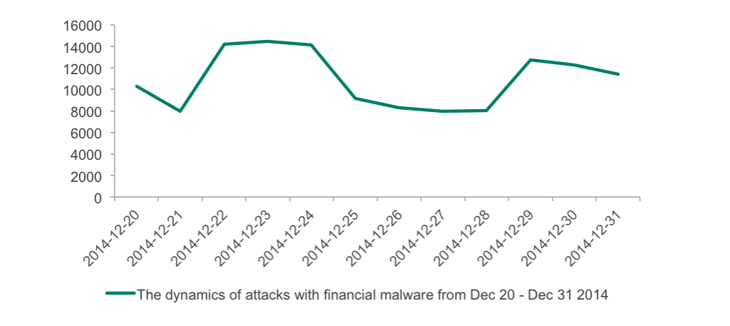 Kaspersky Lab Black Friday Threat Overview 2016