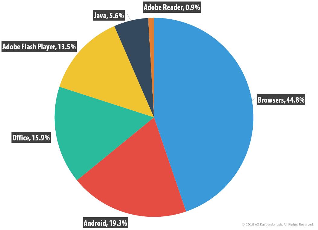 IT threat evolution Q3 2016. Statistics