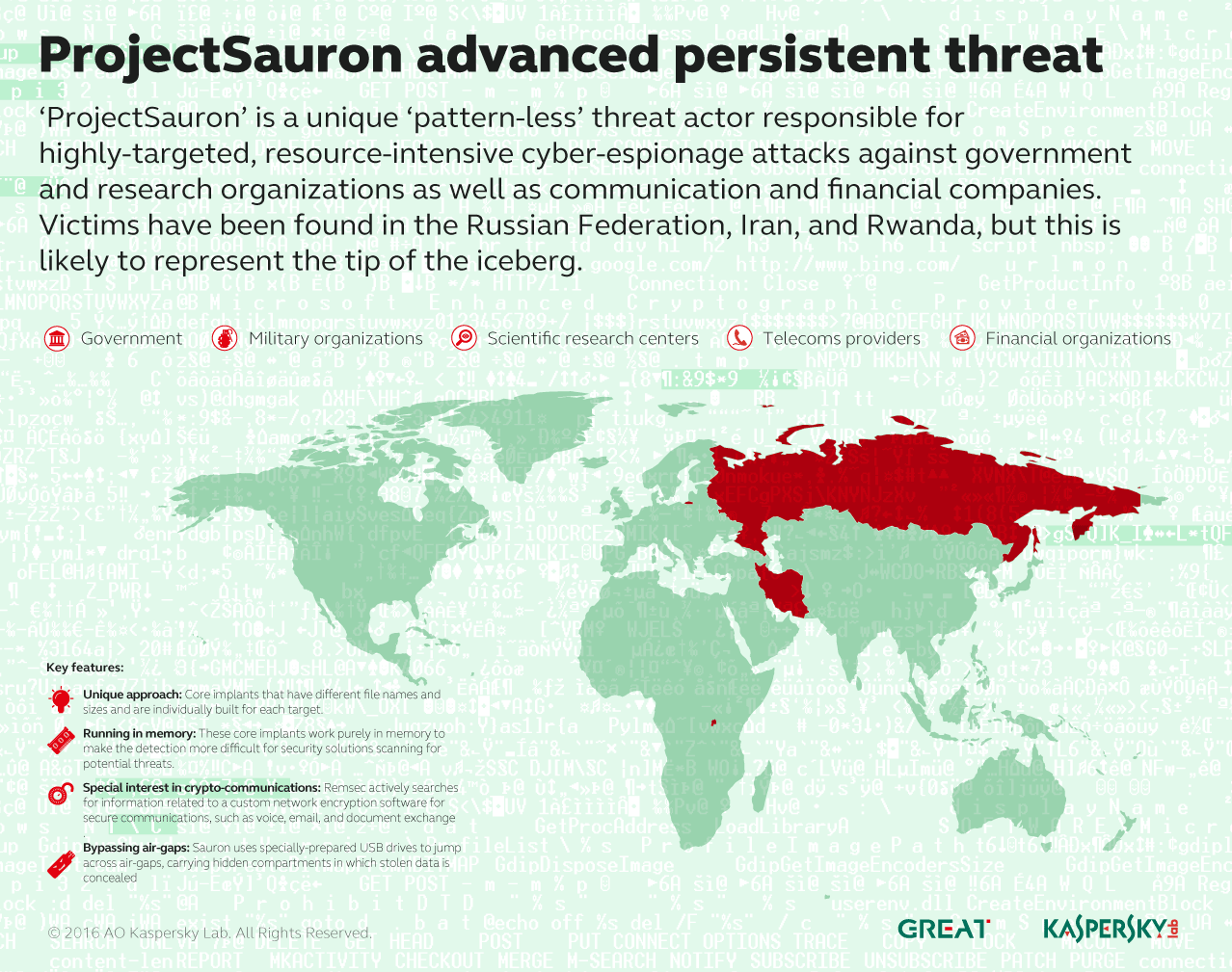 IT threat evolution Q3 2016