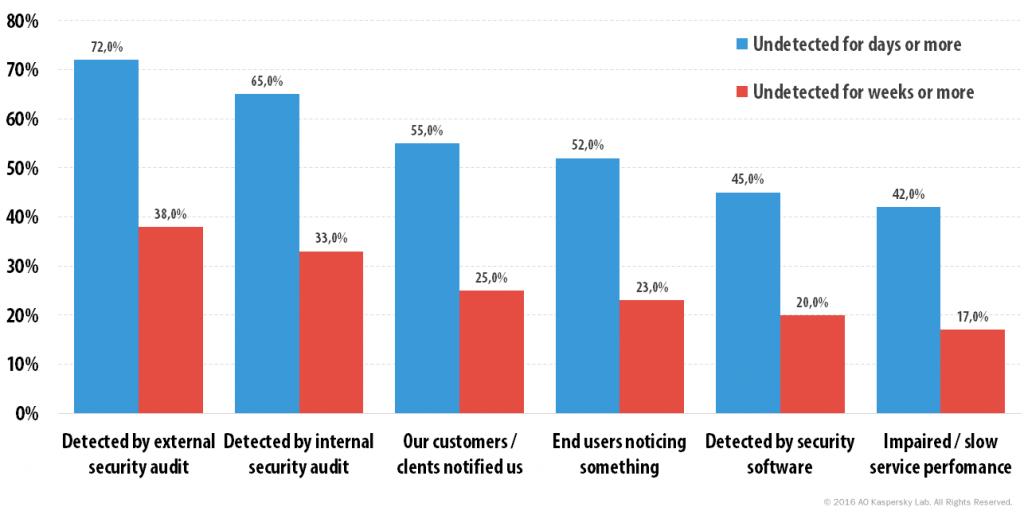 Kaspersky Security Bulletin 2016. Executive Summary