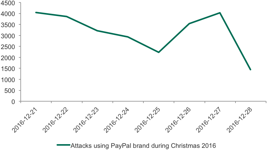 Holiday 2016 financial cyberthreats overview - update