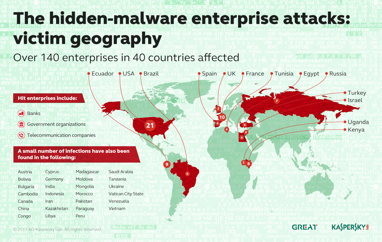 Fileless attacks against enterprise networks | Securelist