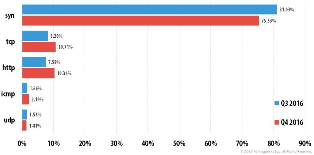 DDoS attacks in Q4 2016