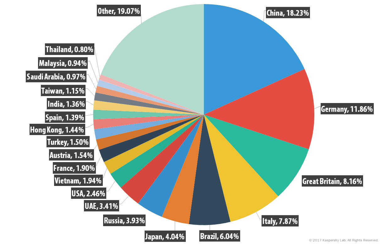 Spam and phishing in Q1 2017 | Securelist
